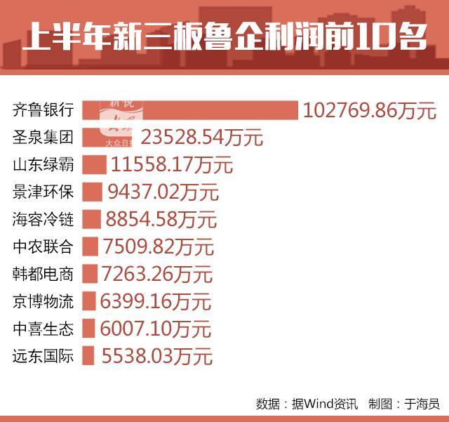 山东新三板挂牌企业达624家 齐鲁银行圣泉集团最挣钱
