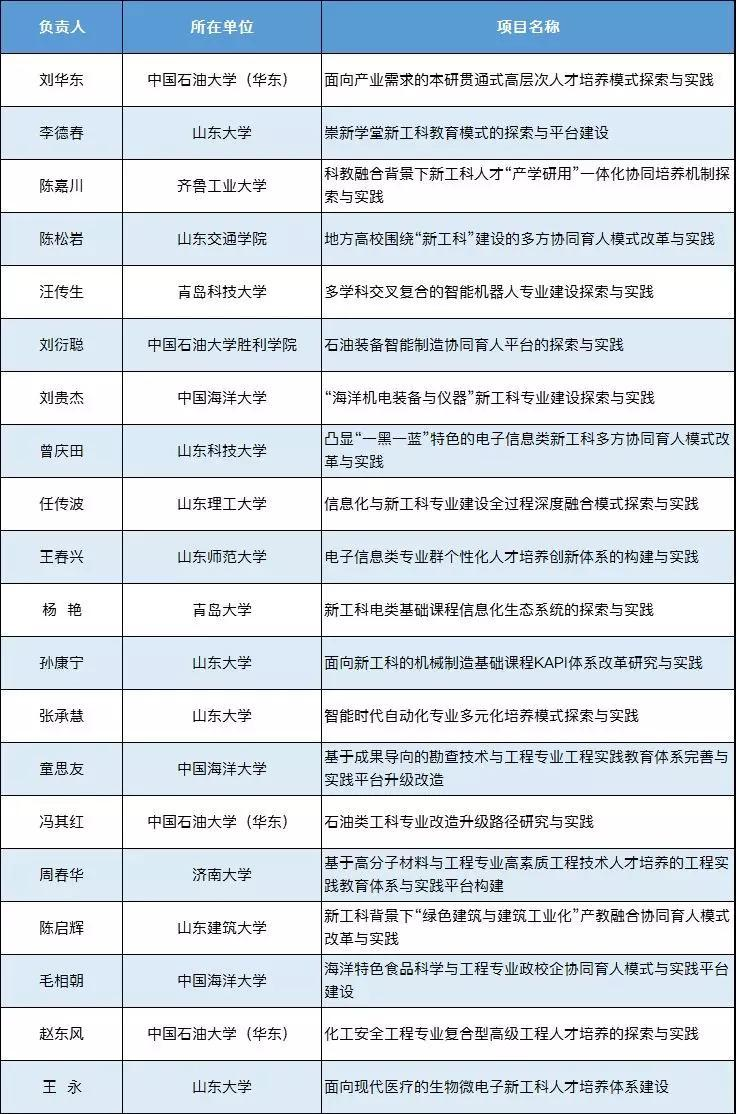 教育部公布首批新工科名单!山东13院校20个项目入选