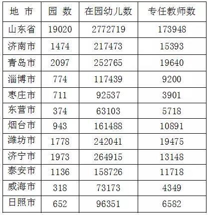 《2017年山东省教育事业发展统计公报》发布