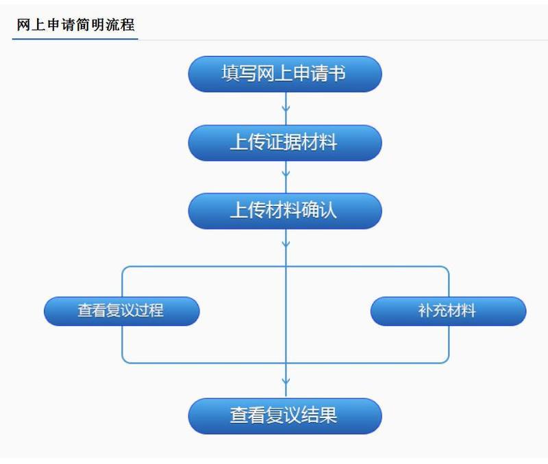 北京赛车网上投注:不用跑腿!山东行政复议可网上申请办理和查询进度