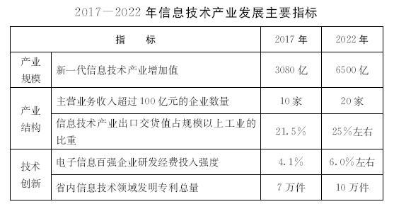 2017-2022主要指标.png