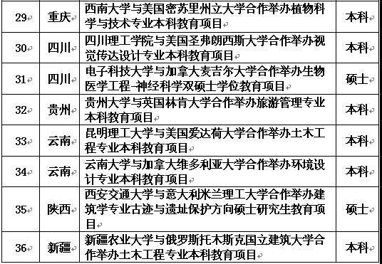 教育部批准36个本科以上中外合作办学项目,山东3个