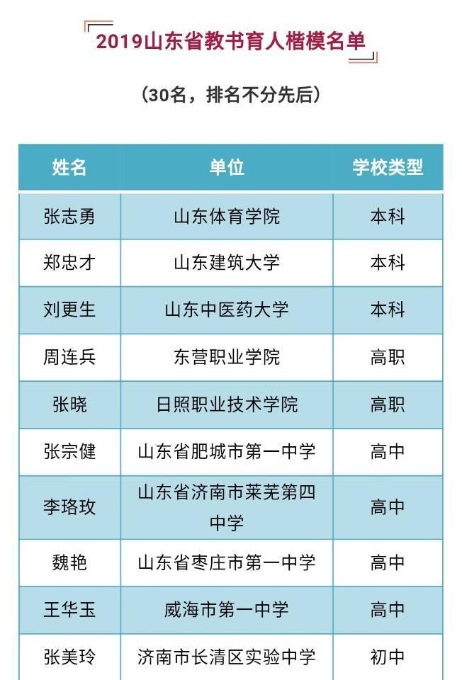 """公示!2019""""齐鲁最美教师""""""""山东省教书育人楷模""""名单出炉"""