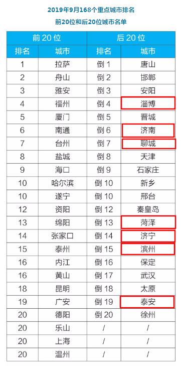 前三季度全国空气质量状况公布,山东这5市位列后20位