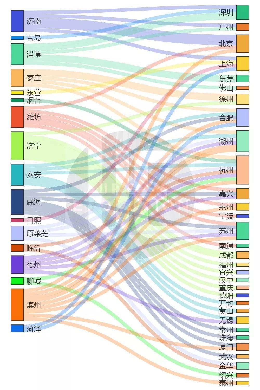 2018年7月以来山东各市考察学习及合作对接点位(根据公开资料整理)制图:城市进化论