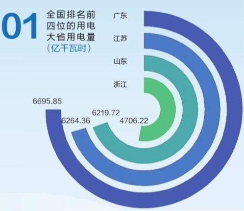 △2019年全国排名前四位用电大省用电总量数据。(广东电网发布)