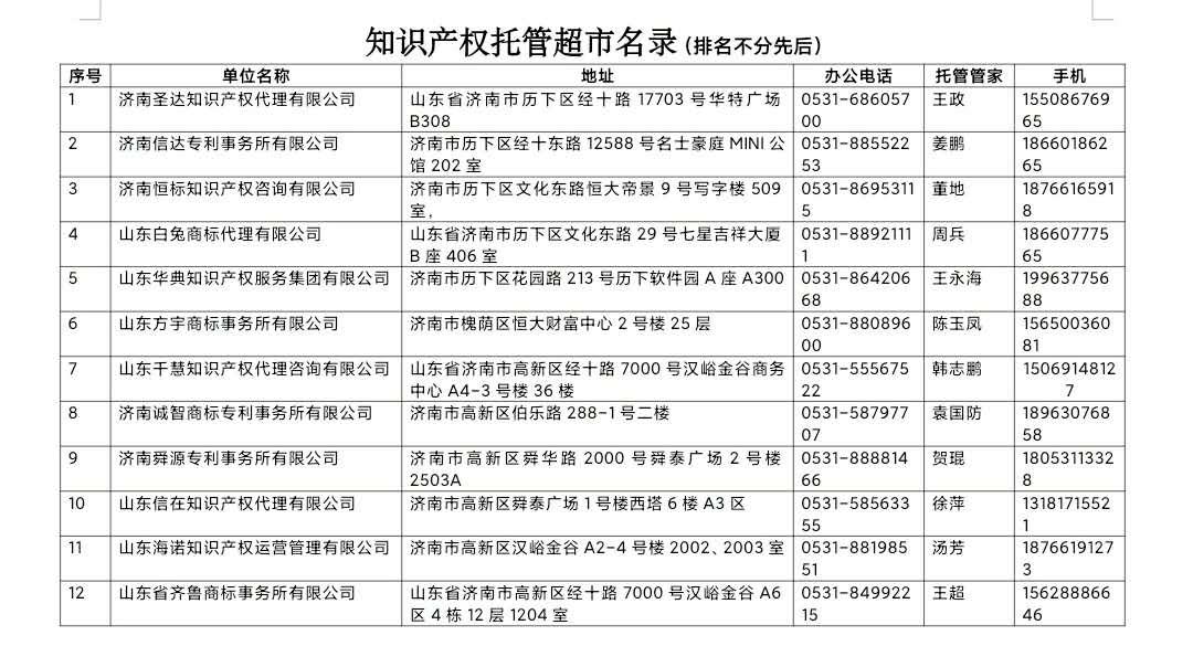 """12家知识产权运营机构入选""""托管超市"""",为中小微企业当""""管家""""(图1)"""