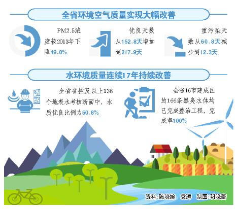 """山东用经济和生态环境""""双指标""""综合评价区域发展质量"""